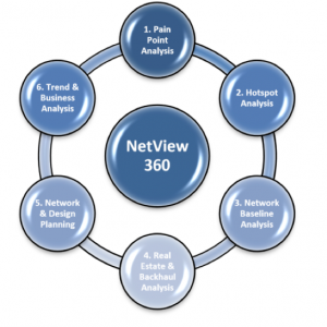 NetView-360-Sequence